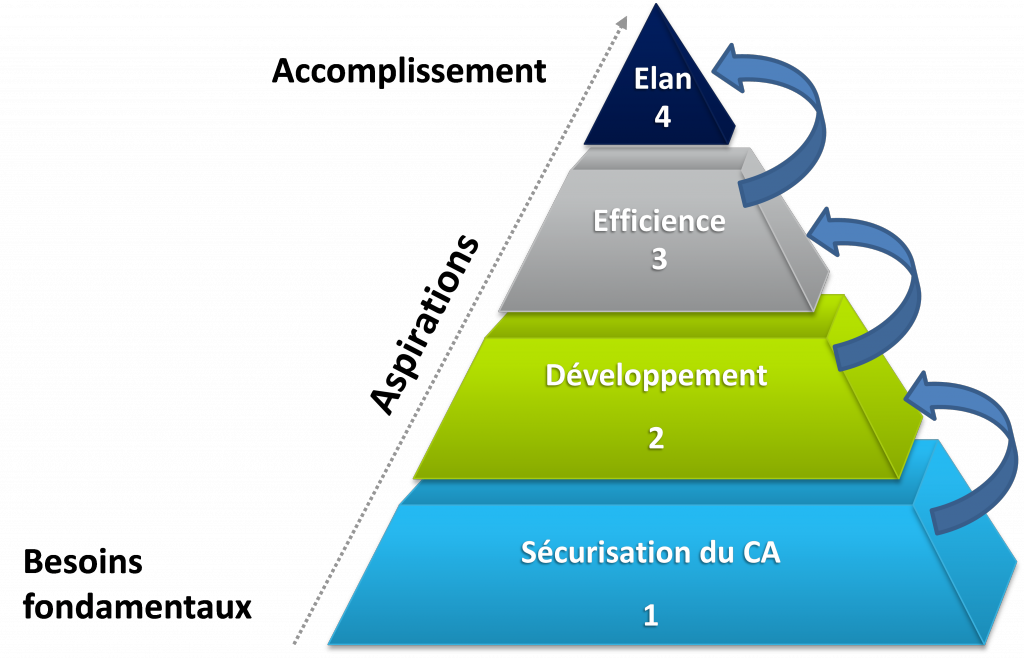 Pyramide des besoins CRM - Blog ADVENTS