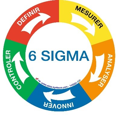 Méthode Six Sigma